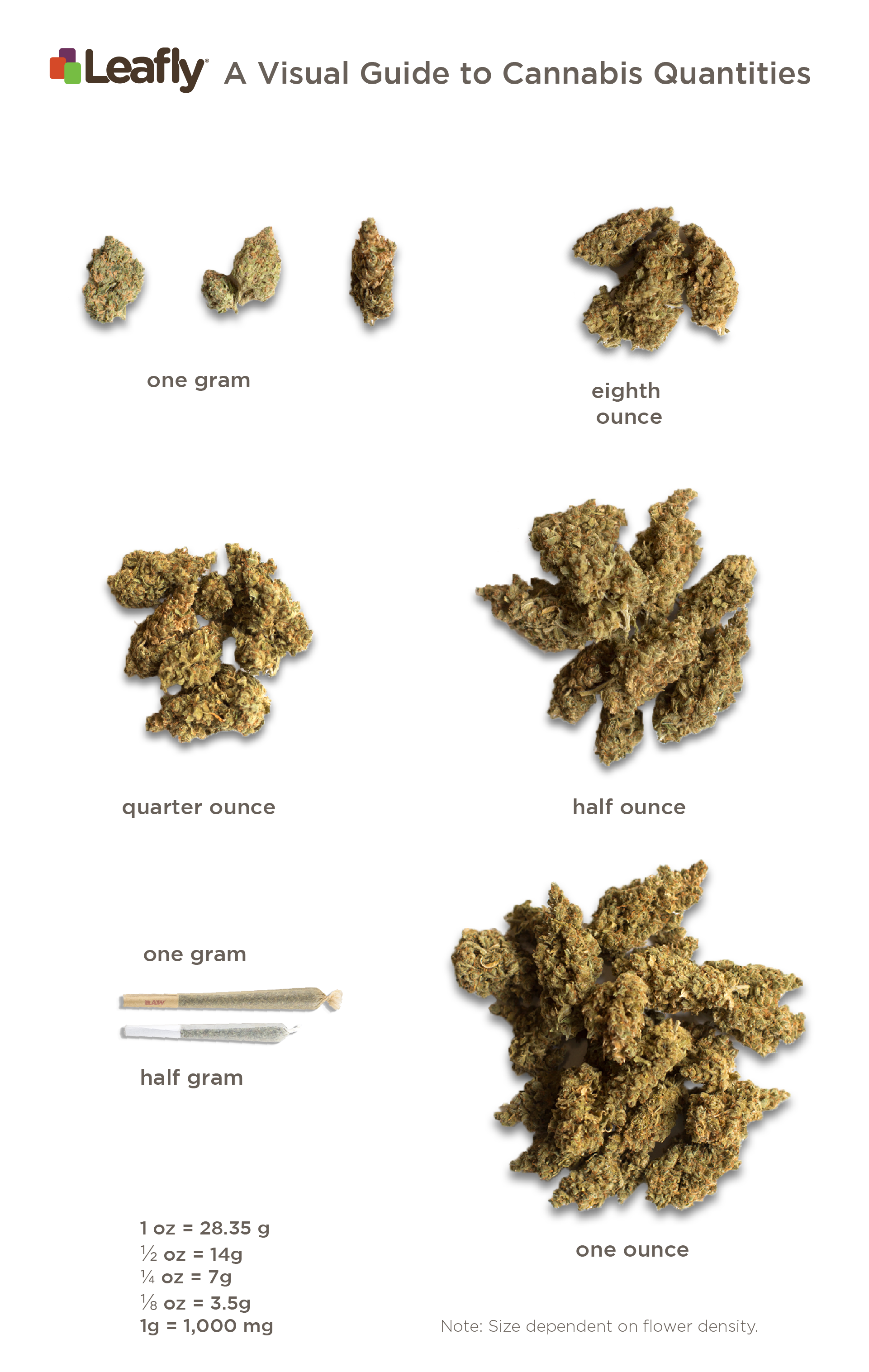 Cannabis quantity range by weight, from one gram to an eighth-ounce, quarter-ounce, half-ounce, and ounce. There's also a comparison of a half-gram and full-gram pre-rolled joints.