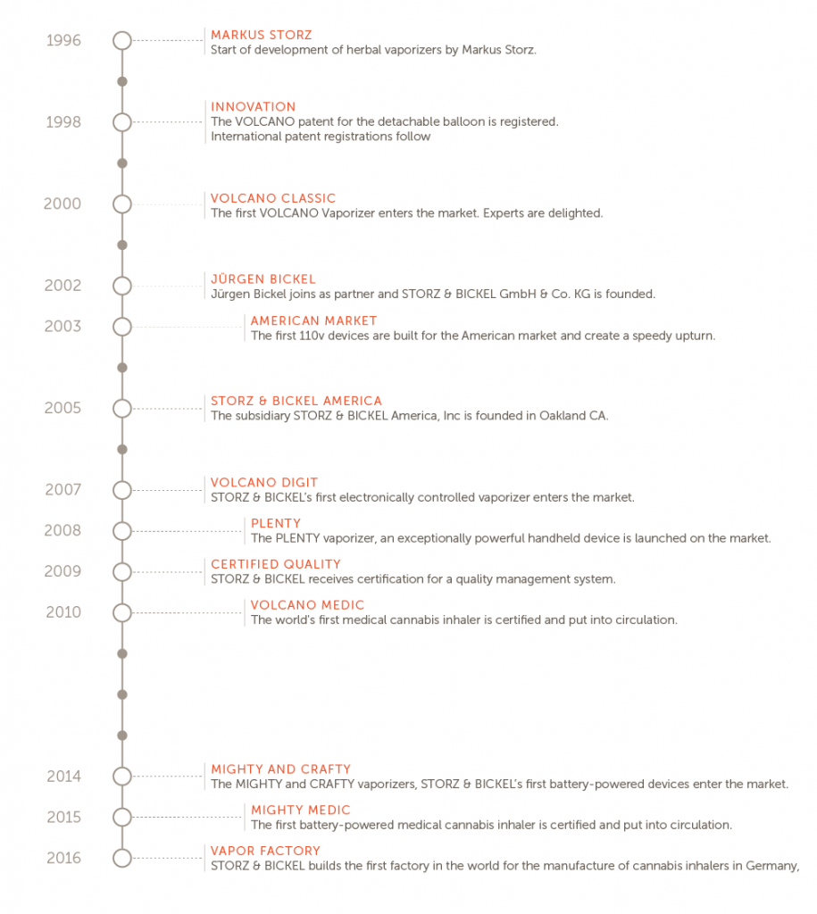 Time of the Volcano weed vaporizer history