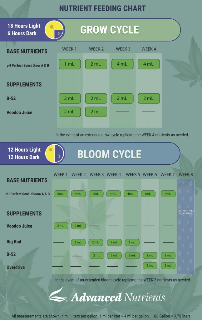 cannabis feed chart