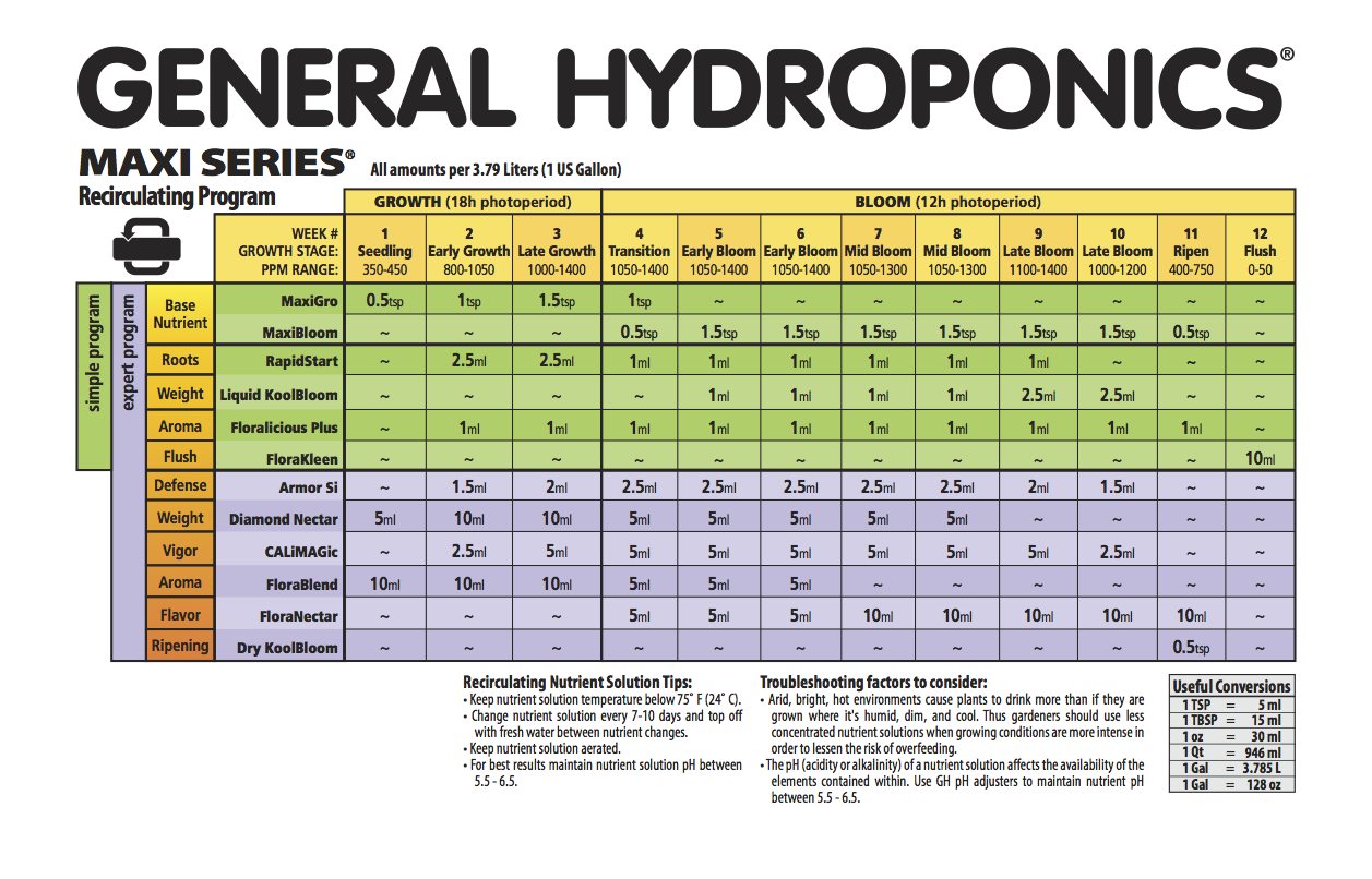 Example feed chart from General Hydroponics