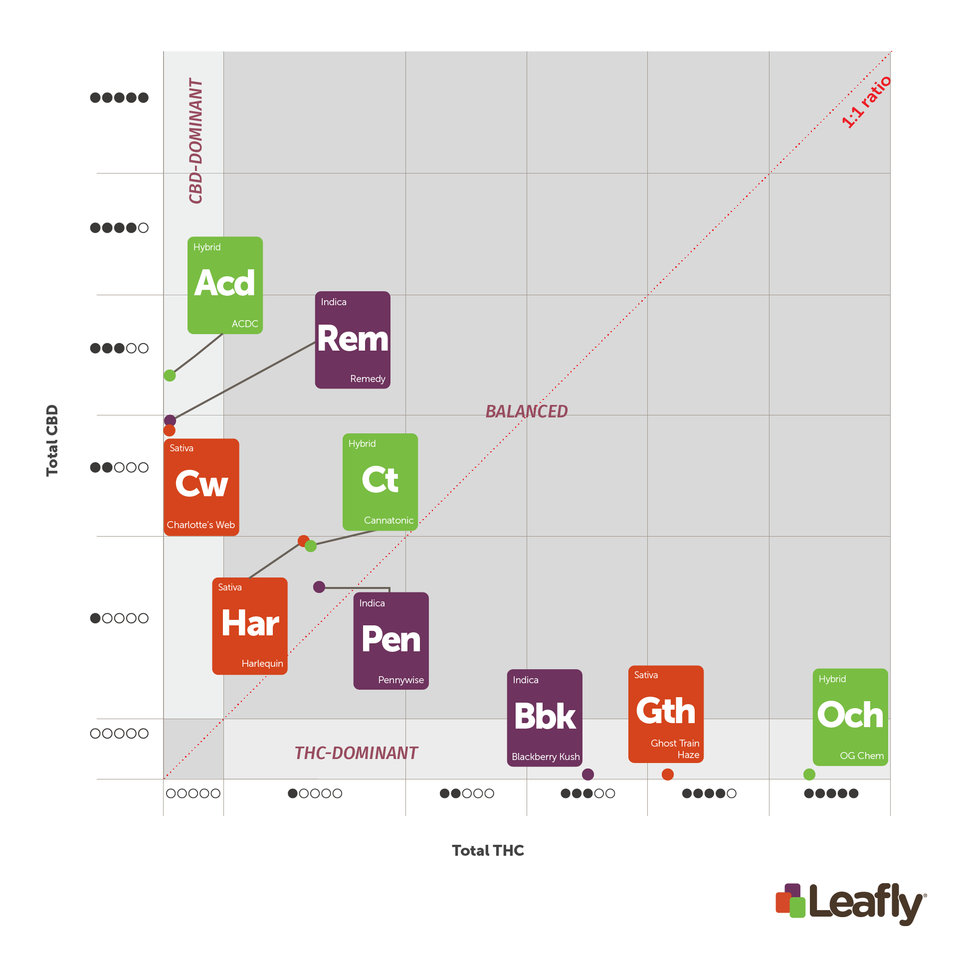 "The three major ""chemotypes"" of cannabis graphed under Leafly's new THC and/or CBD rating system."