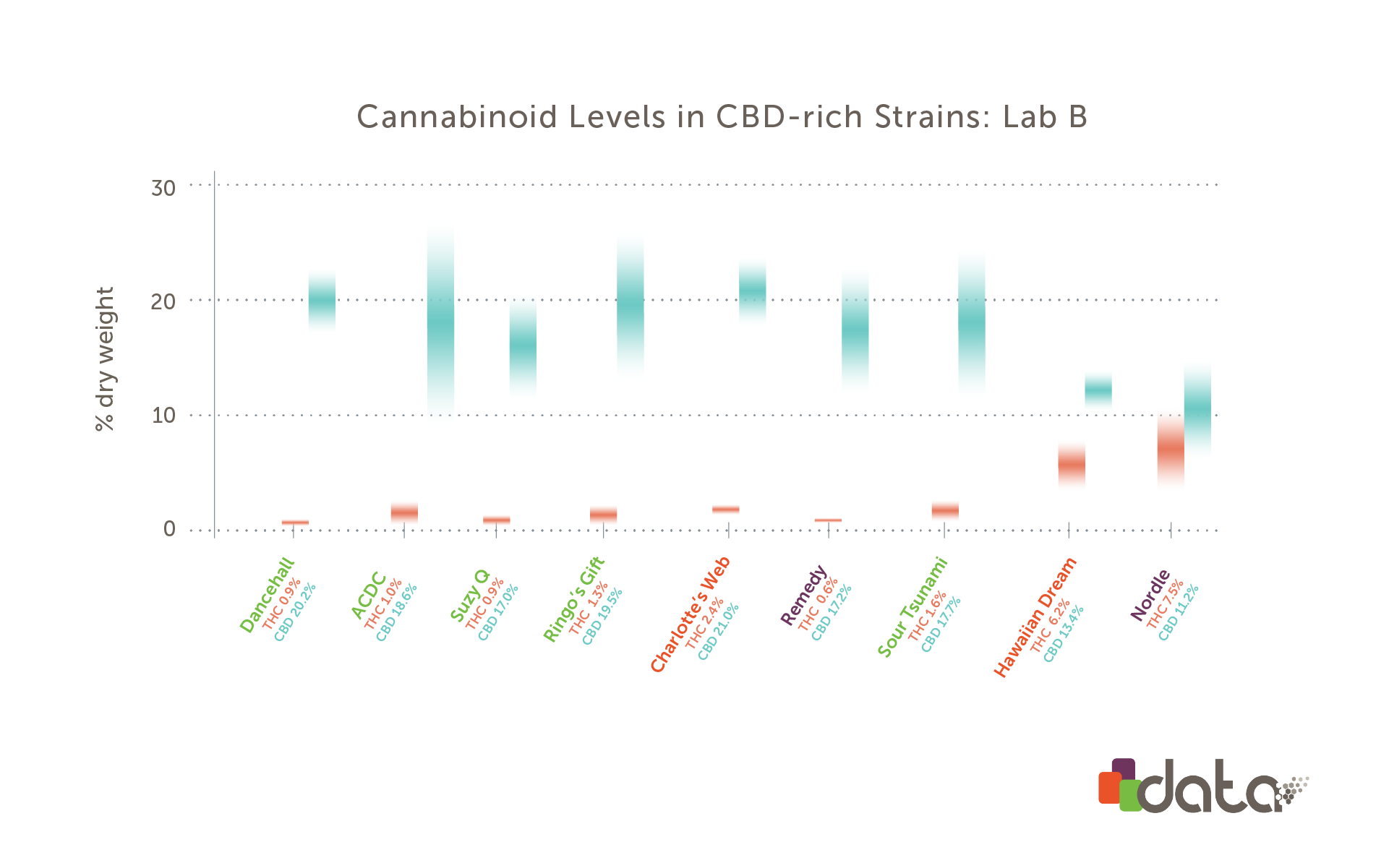 Graph: Comparison of high cbd weed strains from Lab B