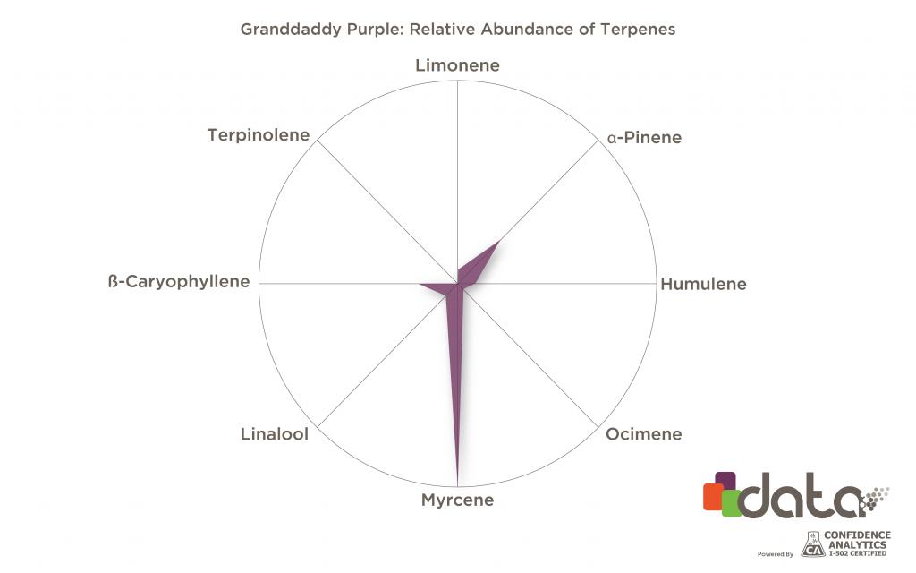 Terpenes for insomnia: Myrcene in Granddaddy Purple strain