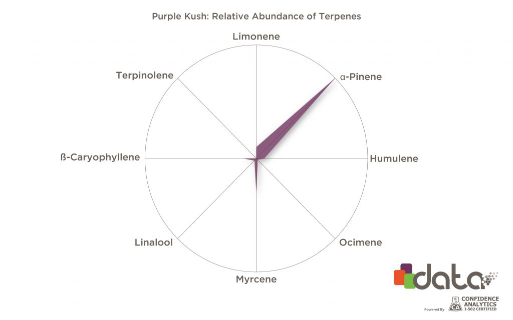 Terpenes for insomnia: a-Pinene in Purple Kush strain