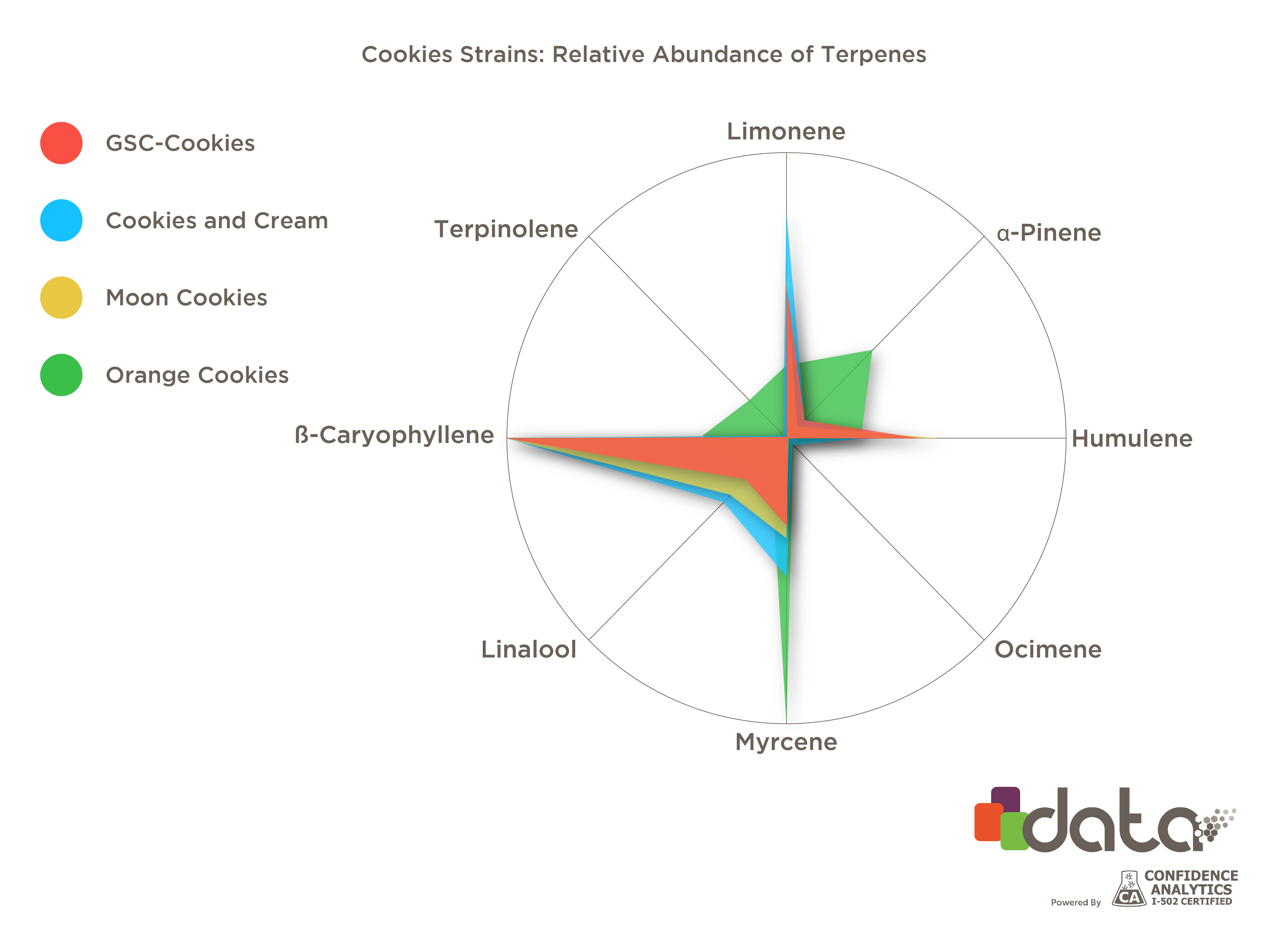 terpenes found in the 'cookies' cannabis strain family | leafly  leafly