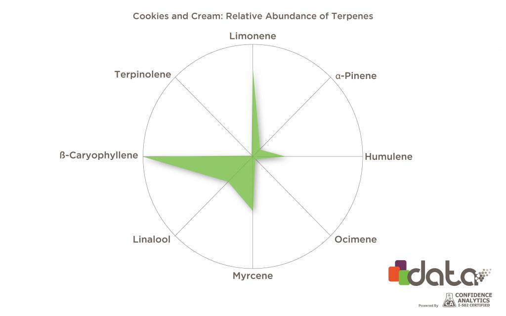 Cookies and Cream terpenes