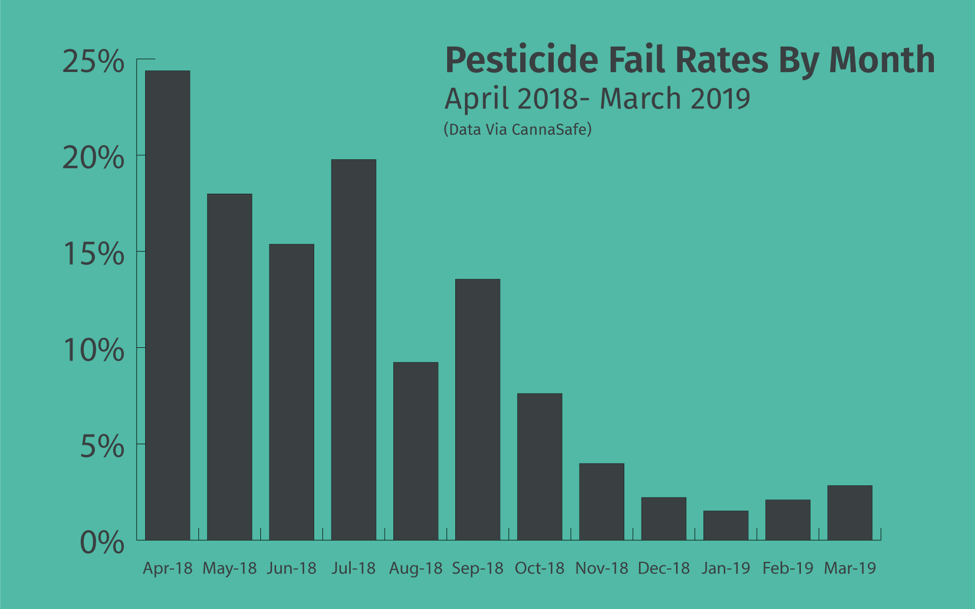 graph of cannabis pesticide fail rates in california by month