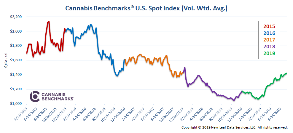 Look at this snapshot of the last four years and imagine a skier going down, down, down, and then up a little bit on a rise, and then down some more. (Used with permission. Courtesy of Cannabis Benchmarks)