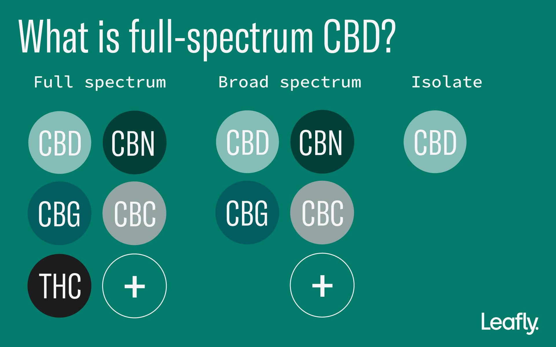 cbd oil, full spectrum, broad spectrum, isolate, marijuana