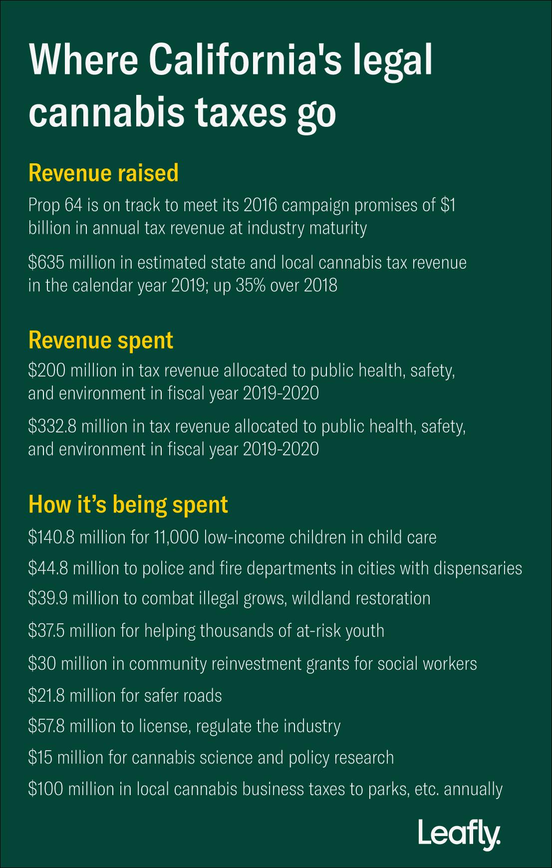 california marijuana tax revenue allocations