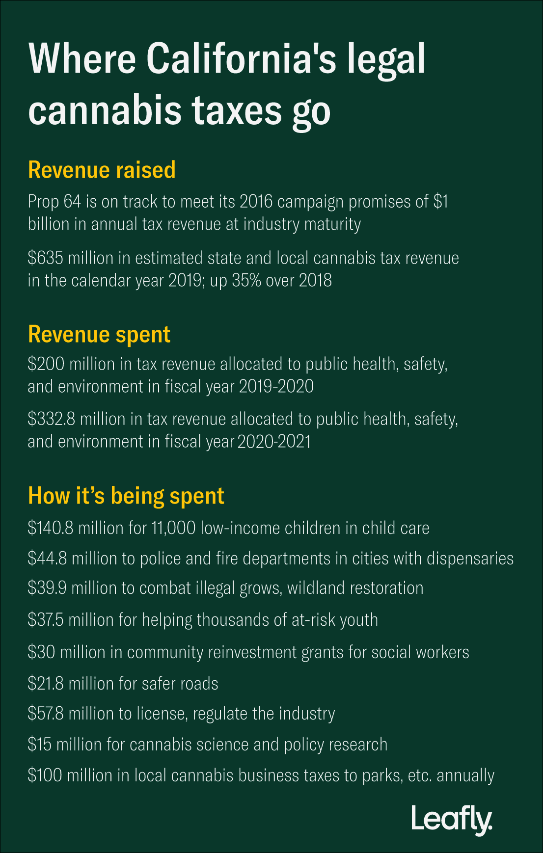 legalization, tax revenue, prop 64