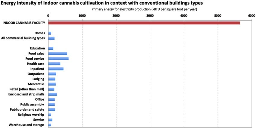 indoor cultivation graph